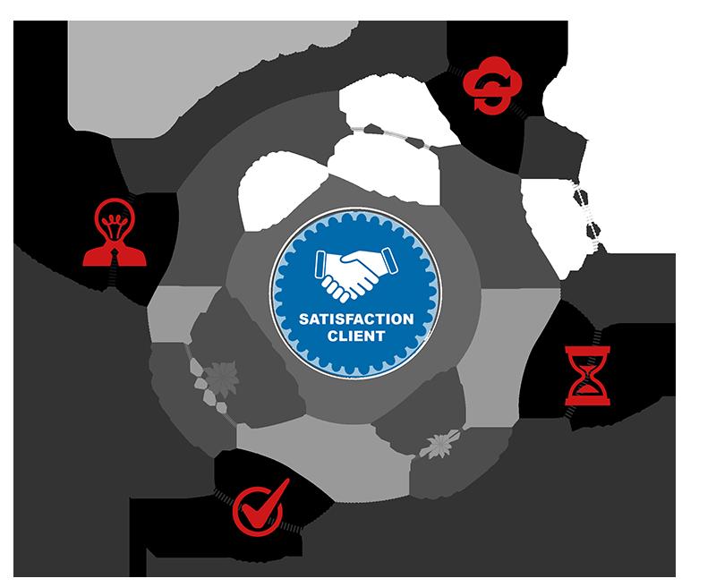 Objectifs de DUGUIT Technologies